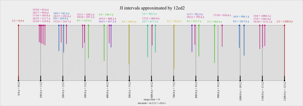 Figure 4. 12-EDO with various JI intervals superimposed (adapted from the Xenharmonic Wiki).